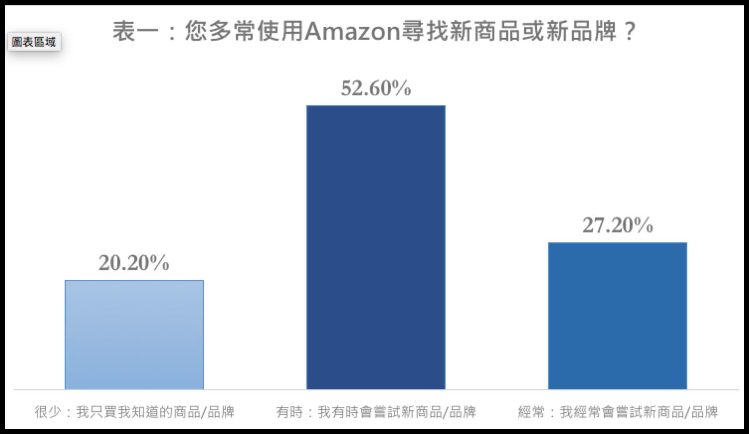 从2018 Amazon消费者行为报告,了解你该进入美国市场了吗?-浙江义乌网