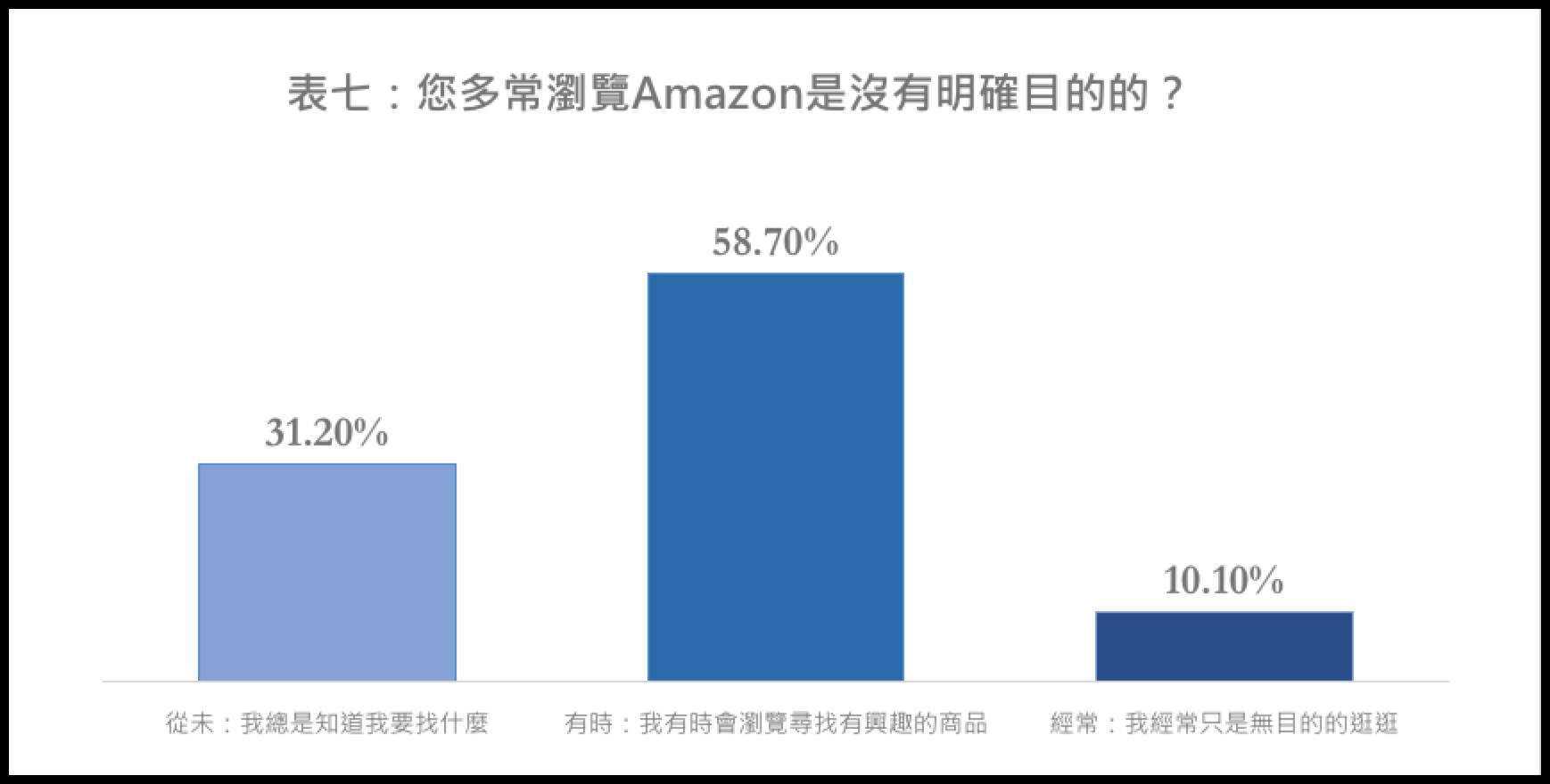您有多常漫無目的瀏覽Amazon