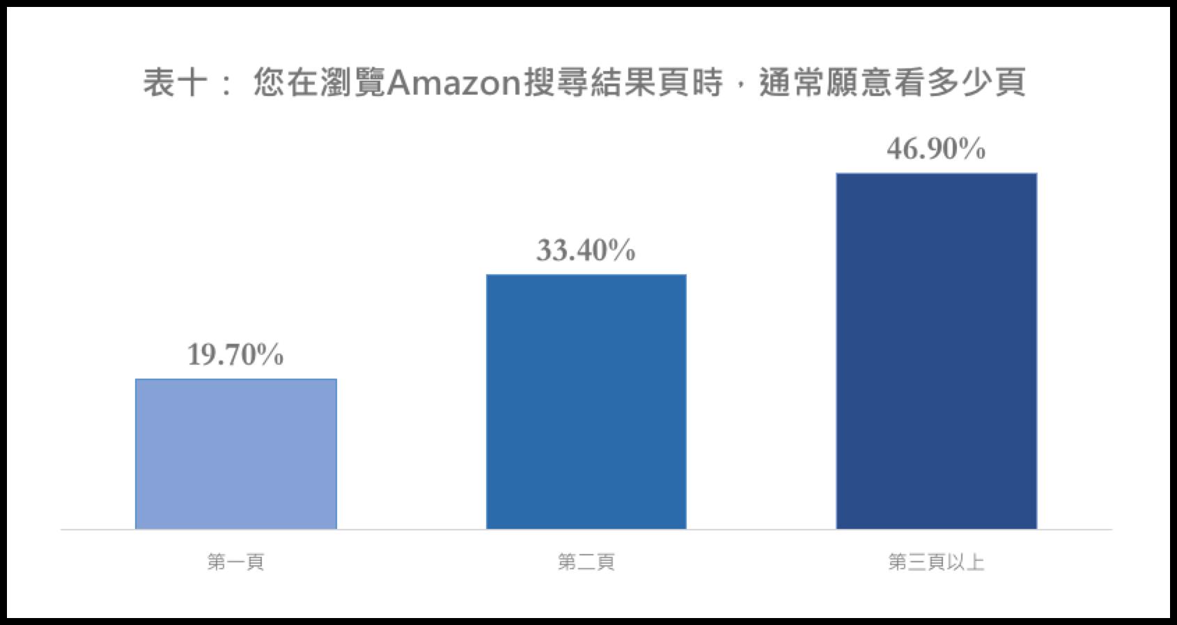 瀏覽Amazon搜索結果,最多的頁數上限